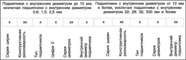 обозначения подшипников в таблице